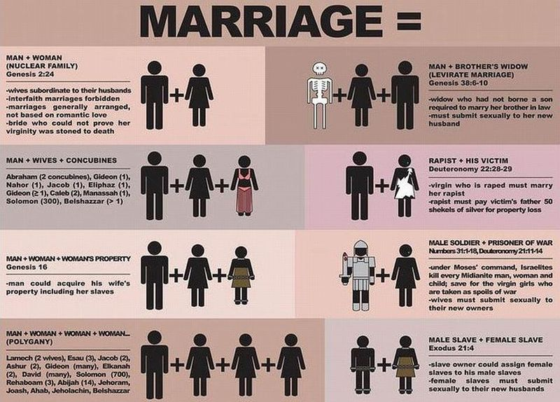 Biblical_marriage_really_means