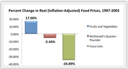 Foodprices