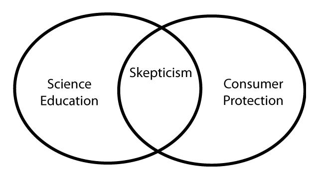 Skeptic_Venn_Diagram