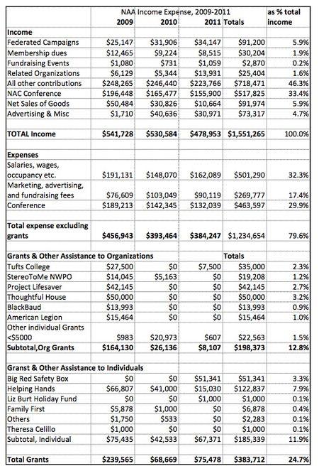 NAA income expense