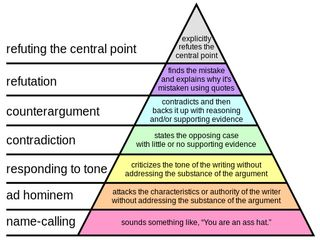 512px-Graham's_Hierarchy_of_Disagreement.svg