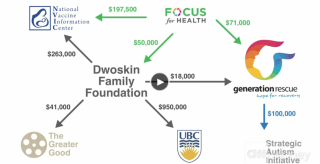 Dwoskin Family Foundation
