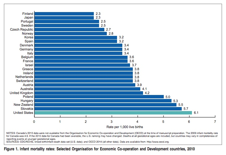 Infant mortality in developed nations