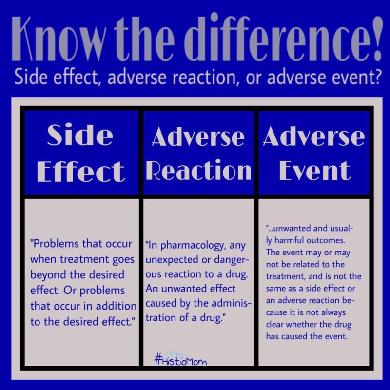 Adverse effect inforgraphic