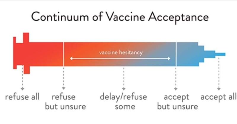 Continuum of vaccine hesitancy