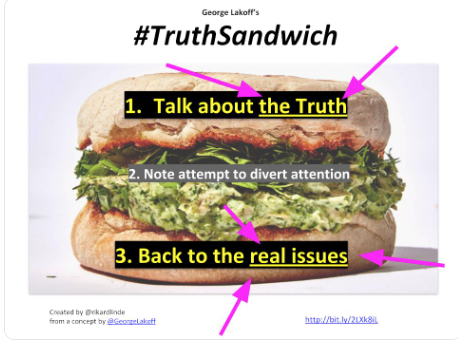 Lakoff truth sandwich best version